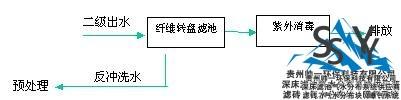7ba25d4b9621d31f9d7c598eb11bc5a2 - 砂滤工艺流程和纤维转盘滤池工艺流程对比